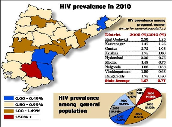 AP plunge in prevalence of HIV